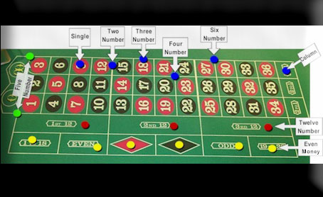 Online Gambling Map of Roulette